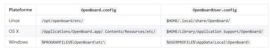 fichiers de configuration d'OpenBoard